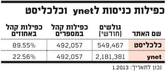 כפילות כניסות ל ynet וכלכליסט