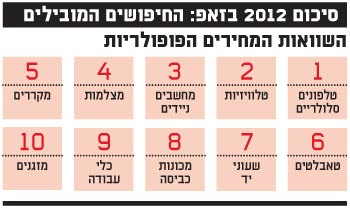סיכום 2012 בזאפ