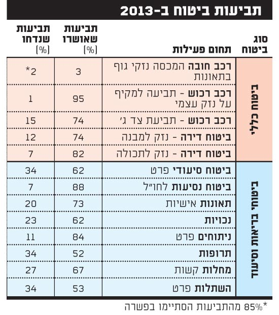 תביעות ביטוח ב-2013