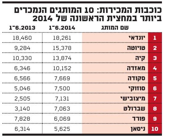 כוכבות המכירות - 10 המותגים הנמכרים ביותר במחצית הראשונה של 2014