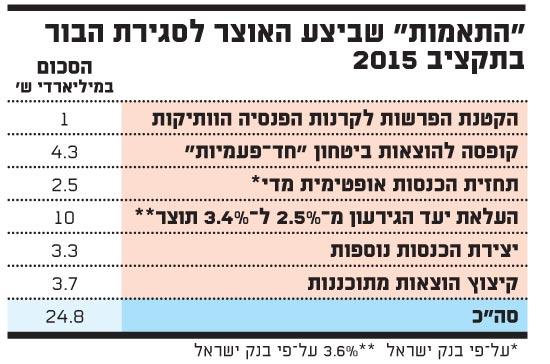 התאמות שביצע האוצר לסגירת הבור בתקציב 2015