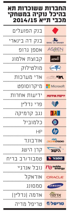 החברות ששוכרות תא בהיכל נוקיה 6.11.14