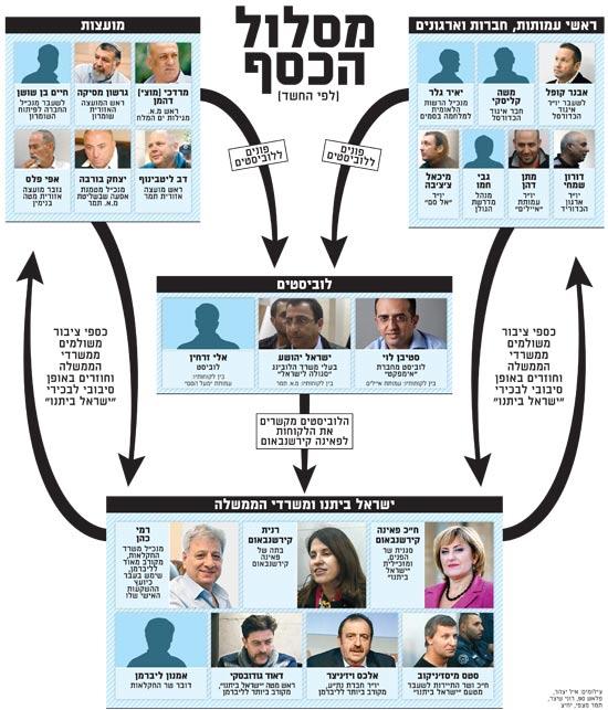 מסלול הכסף
