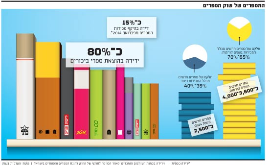 המספרים של שוק הספרים