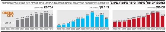 המספרים של סינמה סיטי אינטרנשיונל