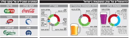 שוק המשקאות בישראל