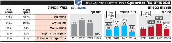 המספרים_של_CyberArk_9-14