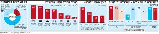 הגולשים הישראלים