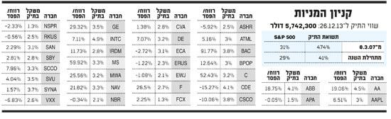 קניון המניות