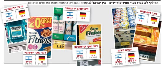 פערי מחירים אדירים בין ישראל לגרמניה