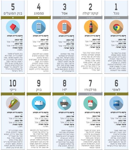 10 המותגים המובילים - מדד המותגים 2014