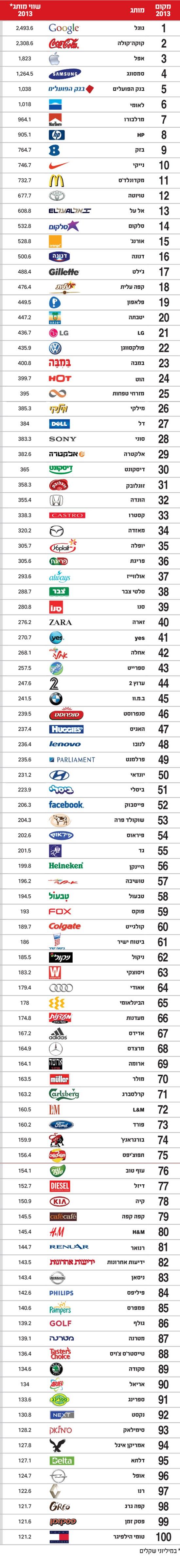 מדד המותגים 2014 - אינפו
