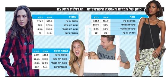 כוחן של חברות האופנה הישראליות הגדולות מתעצם