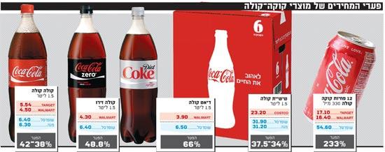 פערי המחירים של מוצרי קוקה-קולה