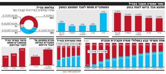 נתוני הפנסיה והשכר בישראל
