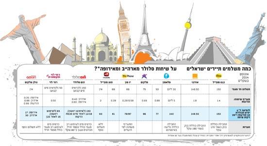 כמה משלמים התיירים הישראלים בחול - אוגוסט 2014