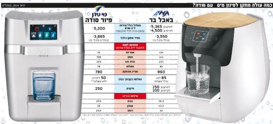 להפליא תמי 4 או מי עדן: למי יש מתקן סינון מים עם סודה הכי טוב? - גלובס UQ-57