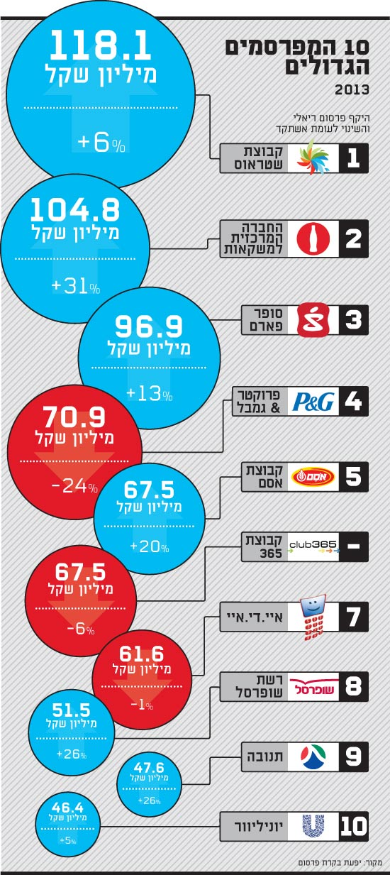 10 המפרסמים הגדולים
