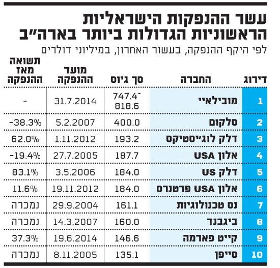 10ההנפקות הישראליות הראשוניות הגדולות ביותר בארהב