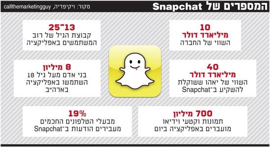 המספרים של Snapchat