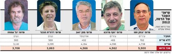 שיאני השכר של הדסה 2012