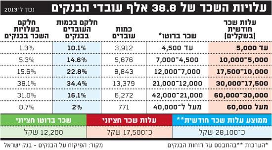 עלויות השכר של עובדי הבנקים 26-6-14