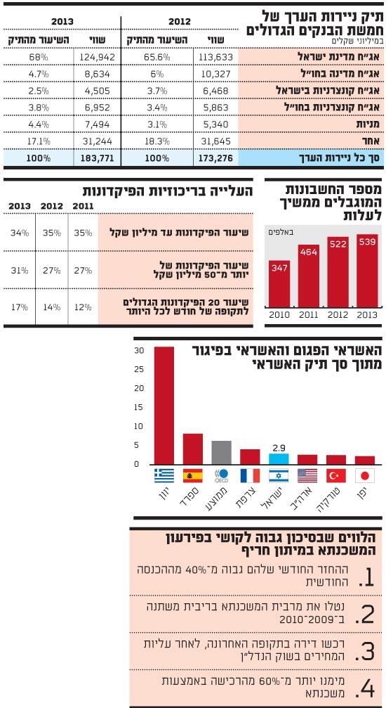 דוח בנק ישראל