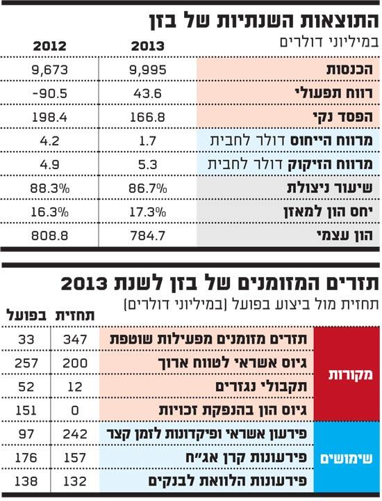 תזרים המזומנים של בזן לשנת 2013
