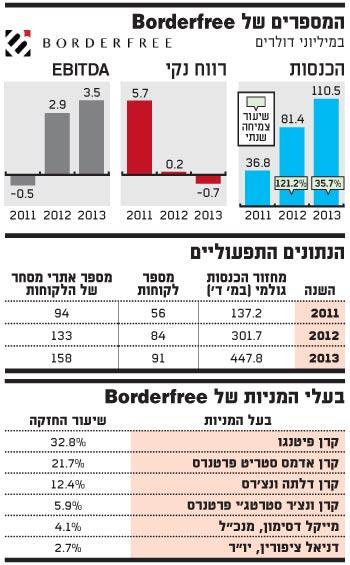 המספרים של Borderfree