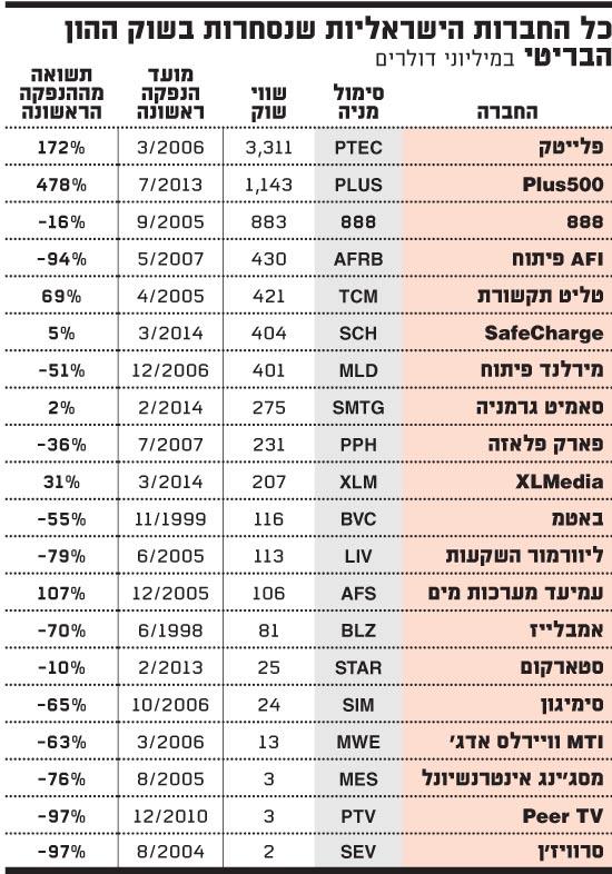 כל החברות הישראליות שנסחרות בשוק ההון הבריטי