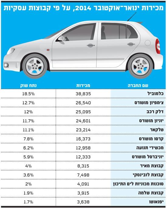 מכירות רכב ינואר-אוקטובר 2014 עפי קבוצות עסקיות