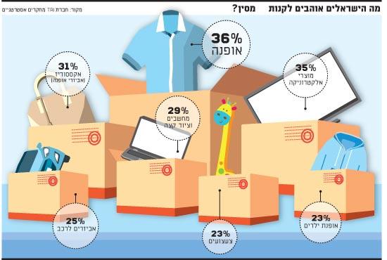 מה הישראלים אוהבים לקנות מסין