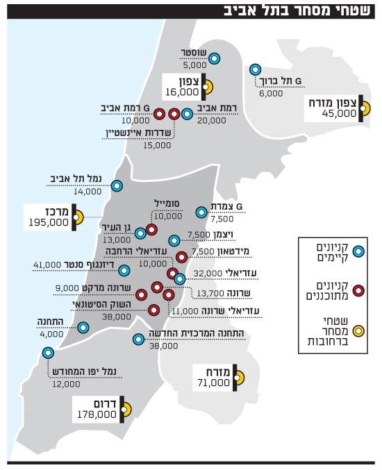 שטחי מסחר בתל אביב