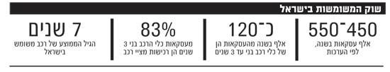 שוק המשומשות בישראל