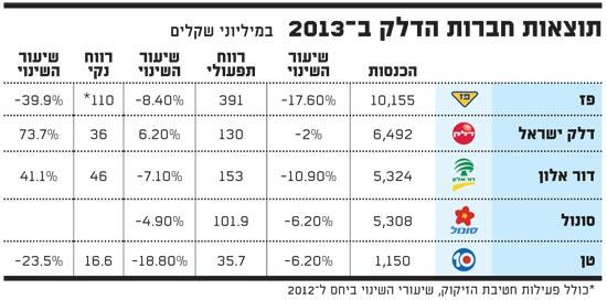 תוצאות חברות הדלק ב 2013