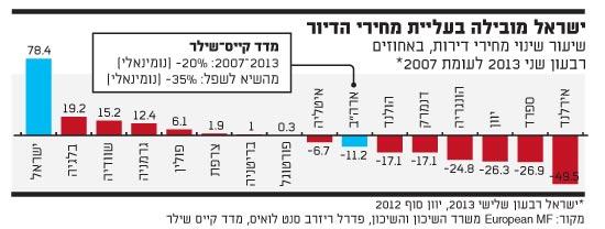 ישראל מובילה