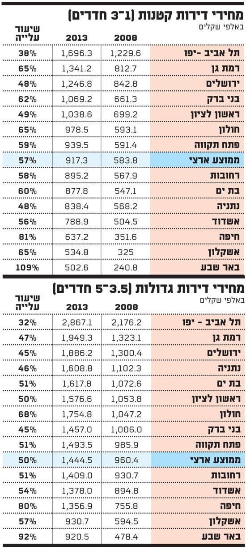 מחירי הדירות 2008-2013