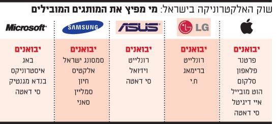 שוק האלקטרוניקה בישראל