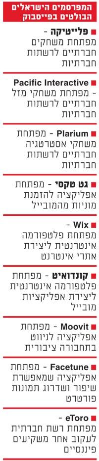 המפרסמים הישראלים בפייסבוק