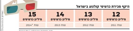 היקף מכירת כרטיסי קולנוע בישראל
