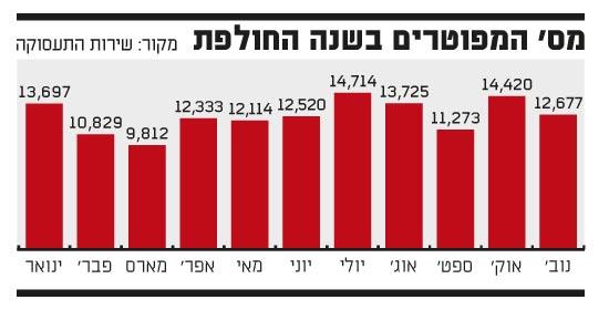 מספר המפוטרים בשנה החולפת