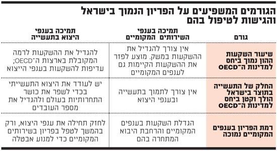 הגורמים המשפיעים על הפריון הנמוך בישראל והגישות לטיפול בהם