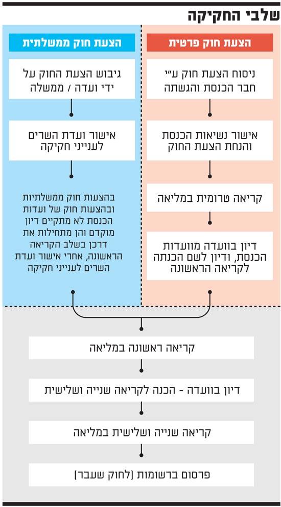 שלבי החקיקה