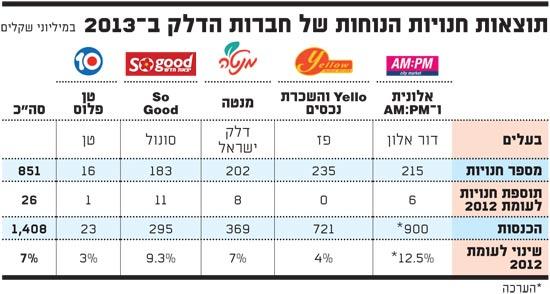 תוצאות חנויות הנוחות של חברות הדלק ב2013