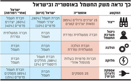 כך נראה משק החשמל באוסטריה ובישראל
