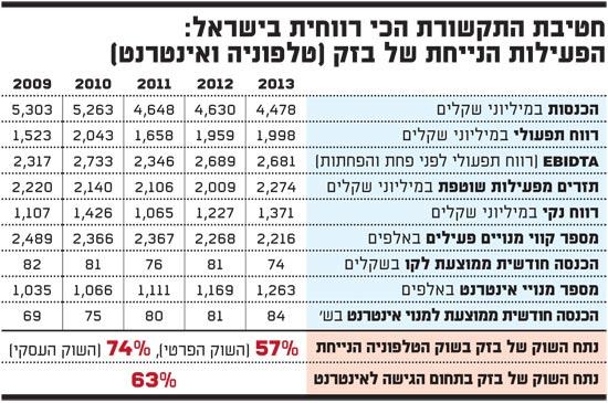 חטיבת התקשורת הכי רווחית בישראל-בזק