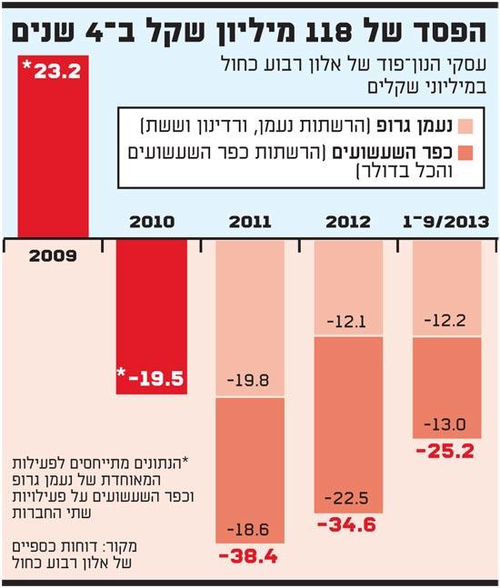הפסד של 118 מיליון שקל ב - 4 שנים