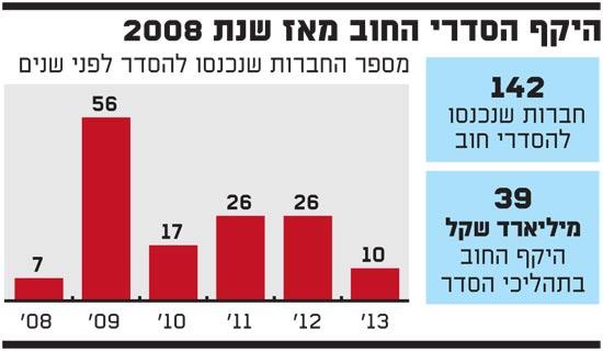 היקף הסדרי החוב מאז שנת 2008