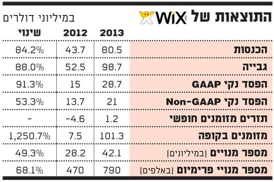 התוצאות של WIX