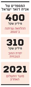 """המספרים של אג""""ח דואר ישראל"""